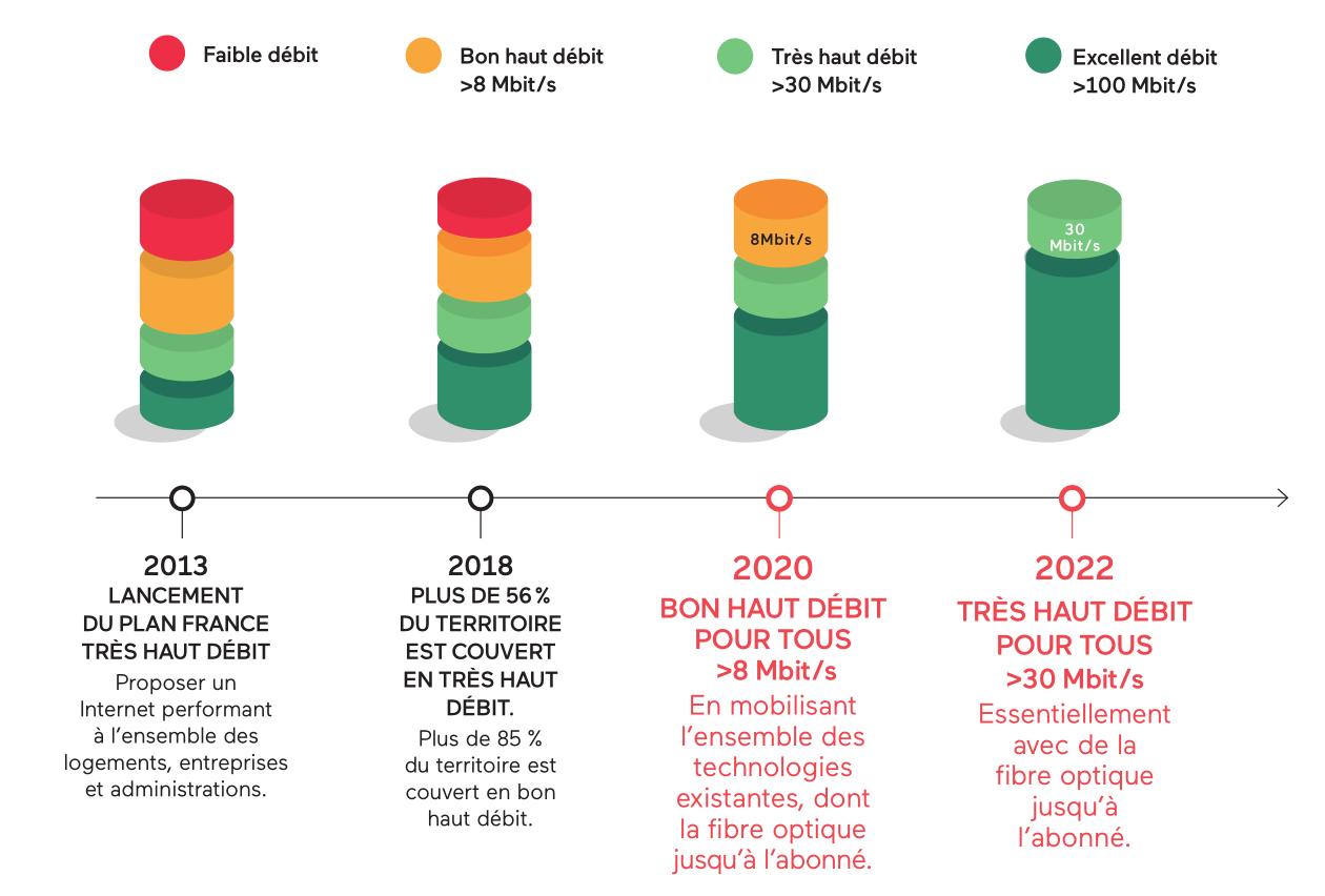 france très haut débit carte Garantir du très haut débit pour tous en 2022 | Agence du numérique